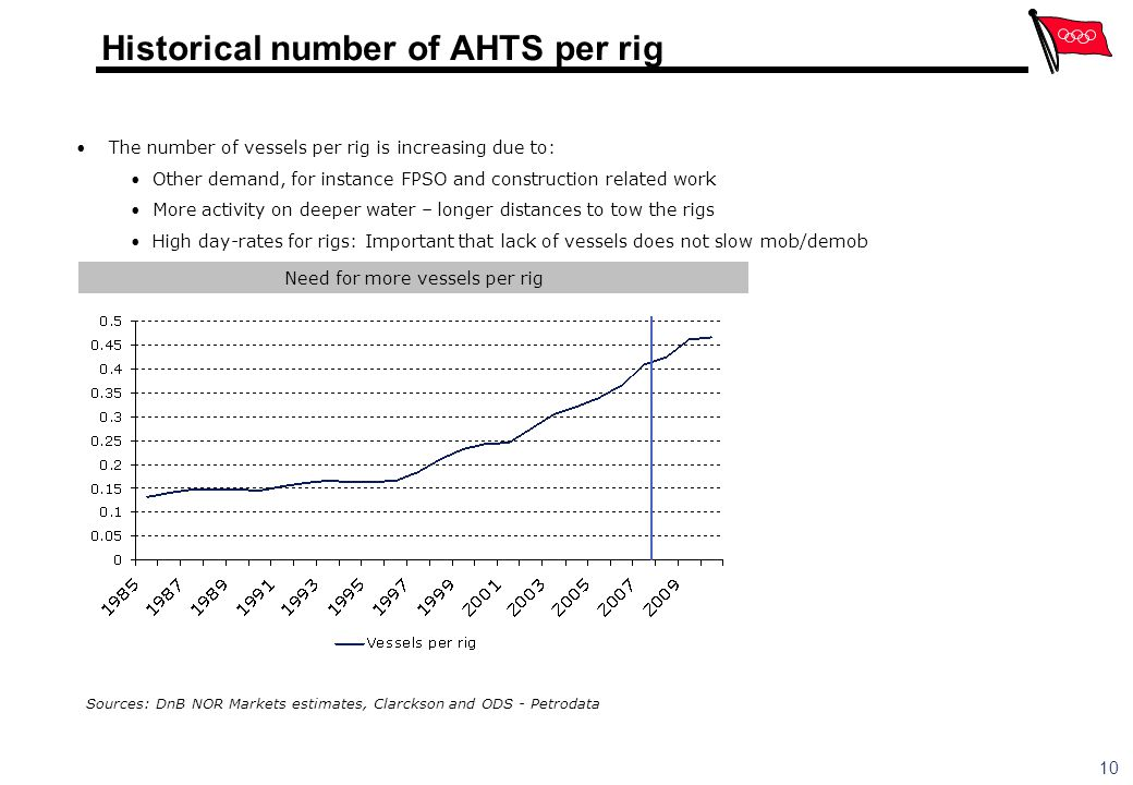 Historical number of AHTS per rig