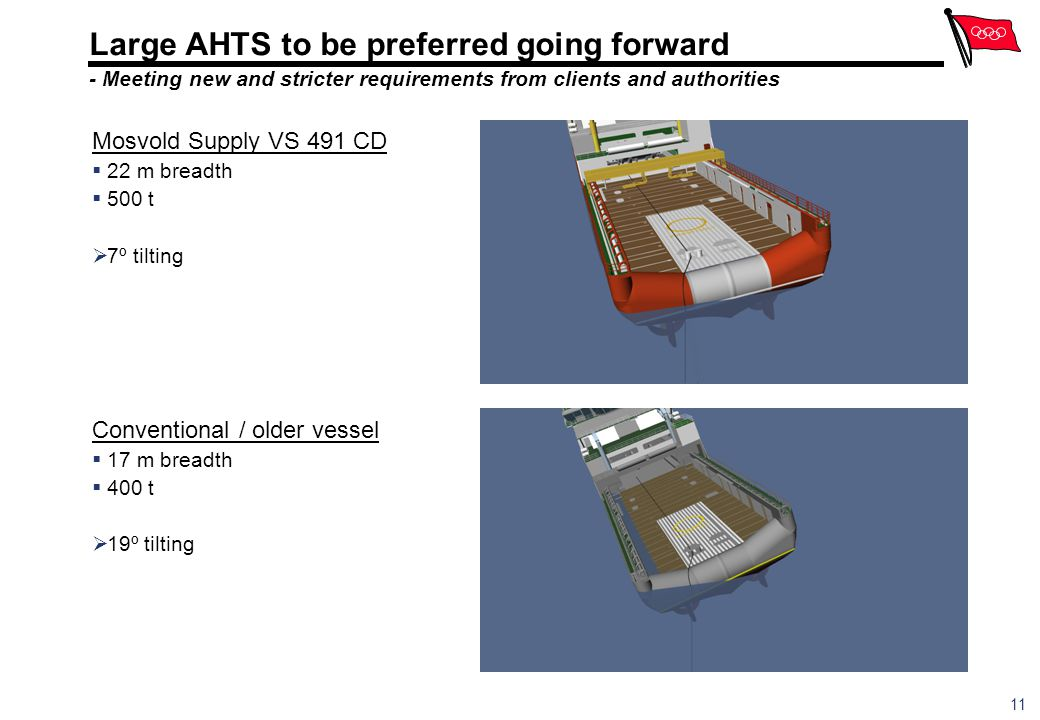 Large AHTS to be preferred going forward - Meeting new and stricter requirements from clients and authorities
