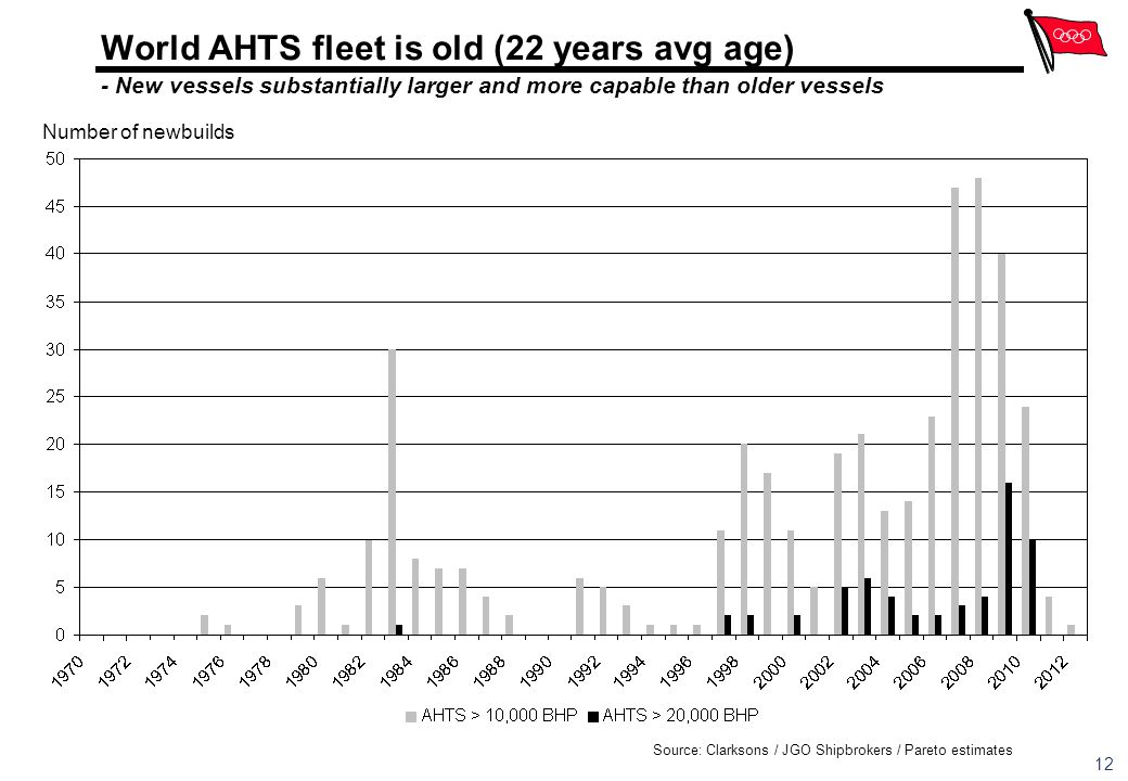 World AHTS fleet is old (22 years avg age) - New vessels substantially larger and more capable than older vessels