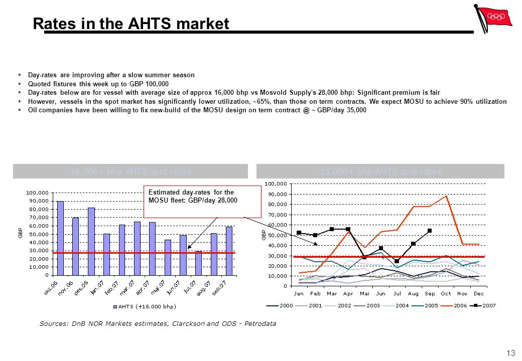 Rates in the AHTS market