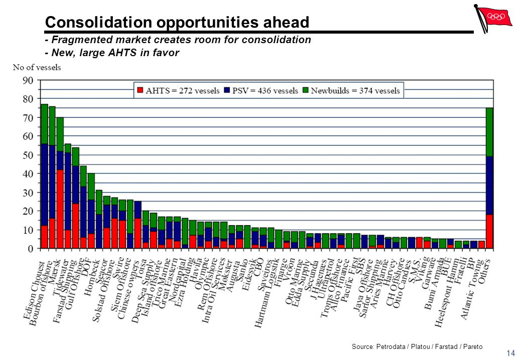 Consolidation opportunities ahead - Fragmented market creates room for consolidation - New, large AHTS in favor