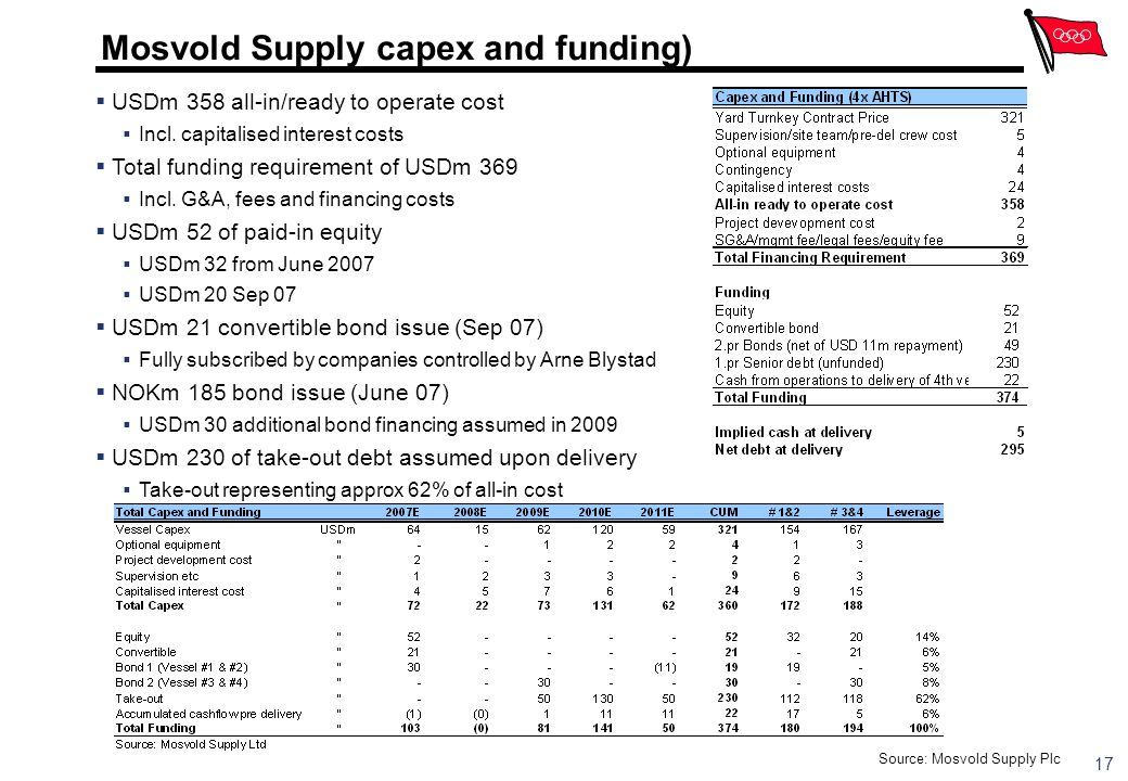 Mosvold Supply capex and funding)