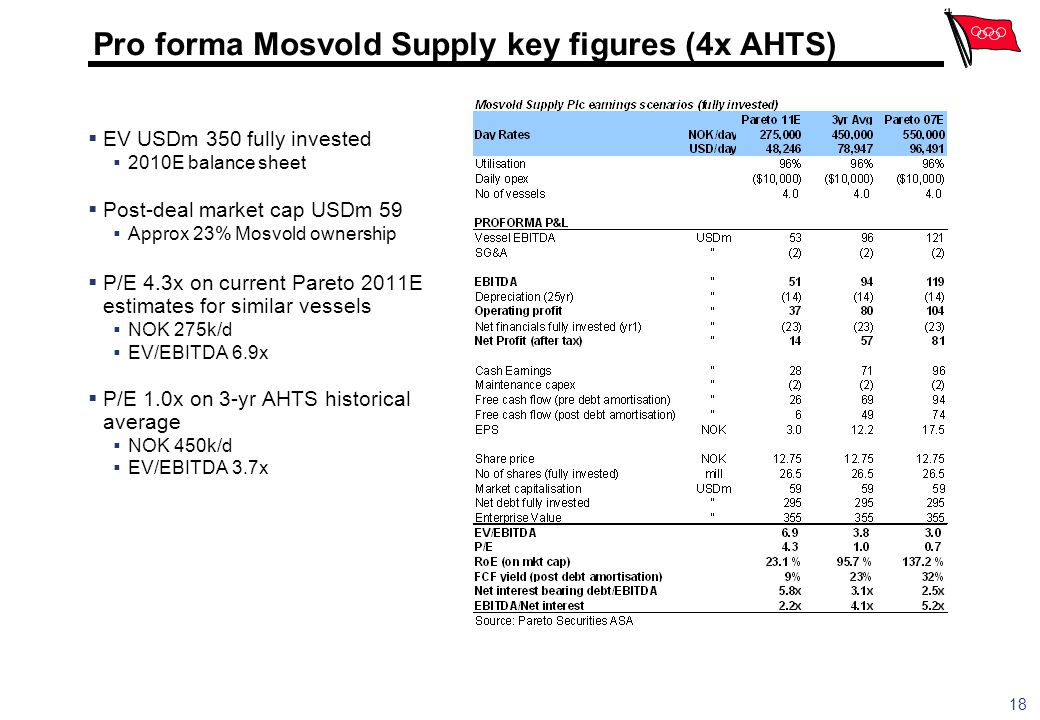 Pro forma Mosvold Supply key figures (4x AHTS)