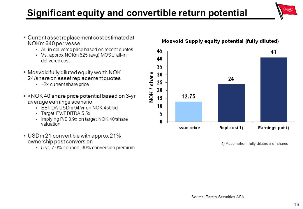 Significant equity and convertible return potential