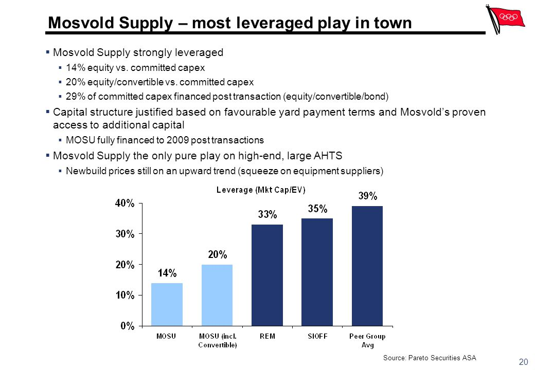 Mosvold Supply – most leveraged play in town