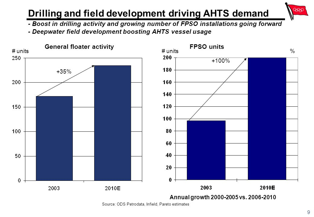 Drilling and field development driving AHTS demand - Boost in drilling activity and growing number of FPSO installations going forward - Deepwater field development boosting AHTS vessel usage