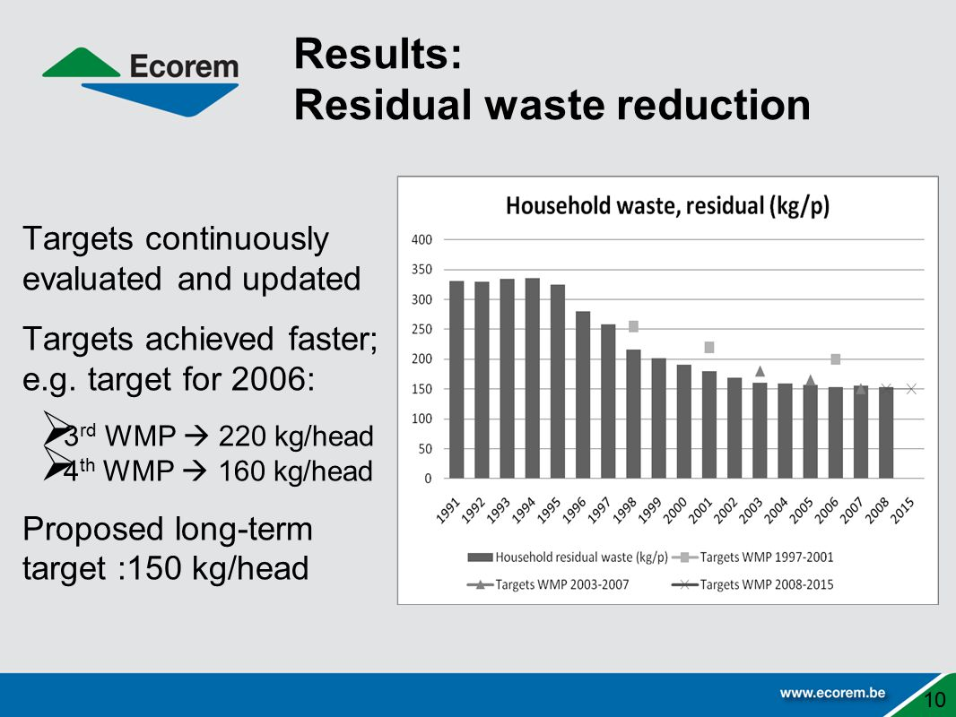 Results: Residual waste reduction