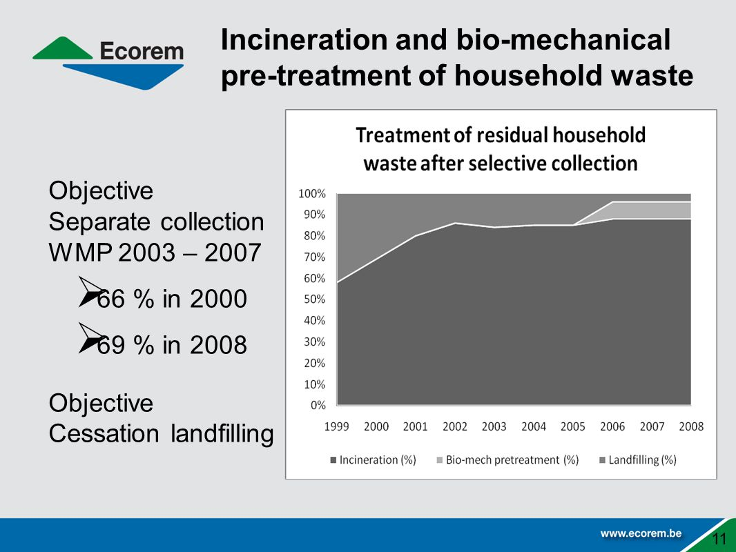 Incineration and bio-mechanical pre-treatment of household waste