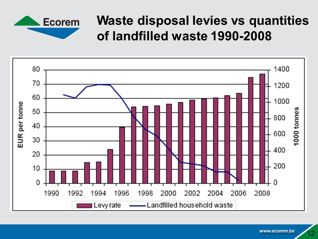 Waste disposal levies vs quantities of landfilled waste 1990-2008