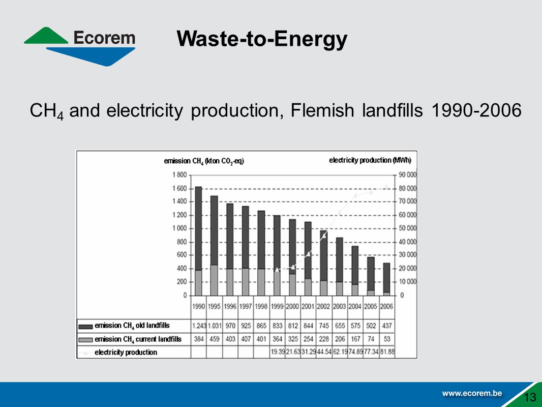 CH4 and electricity production, Flemish landfills 1990-2006