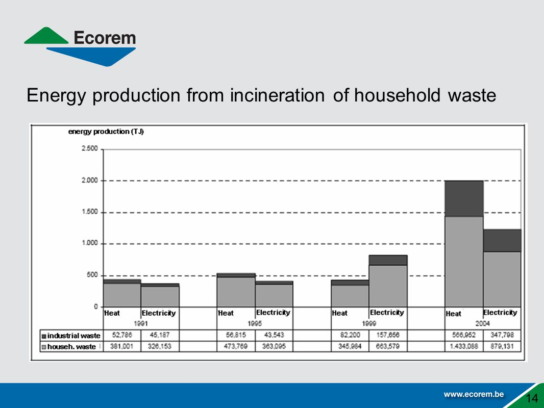 Energy production from incineration of household waste