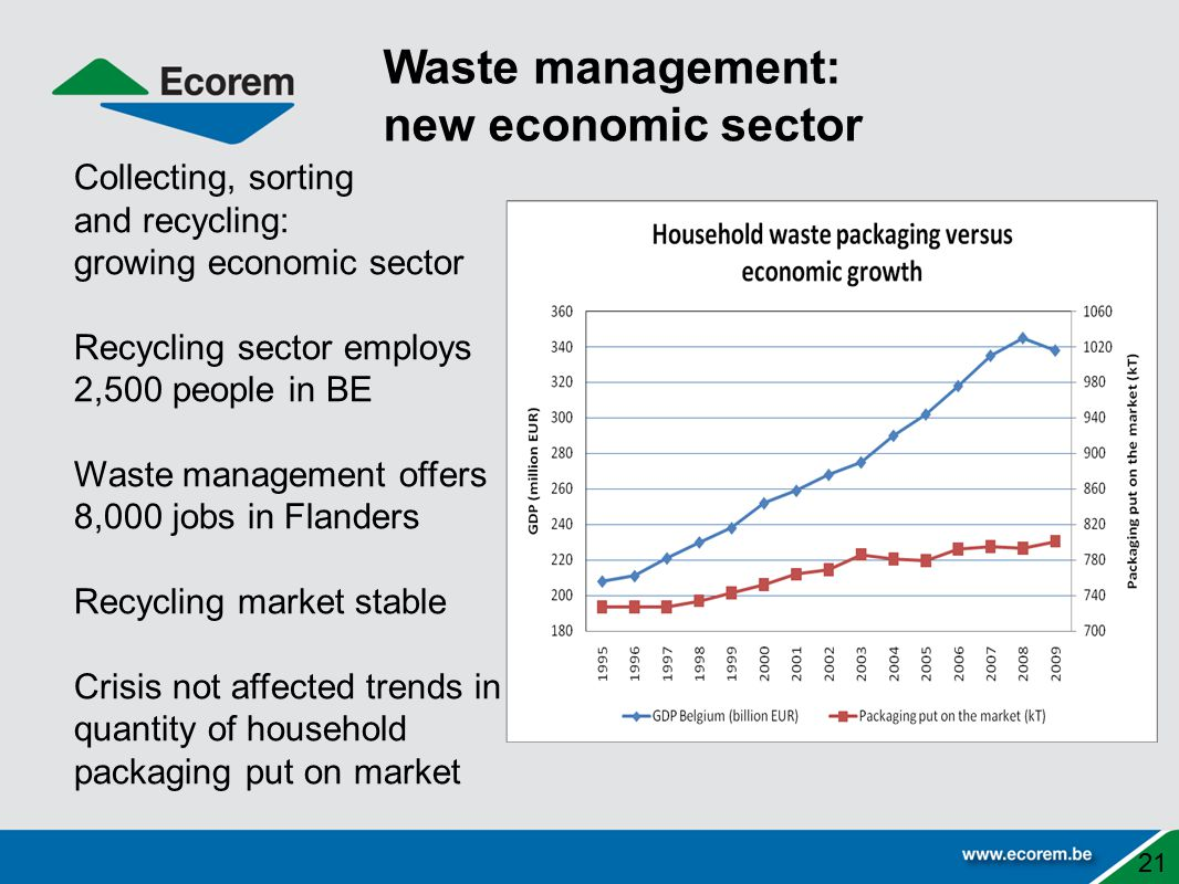 Waste management: new economic sector Collecting, sorting