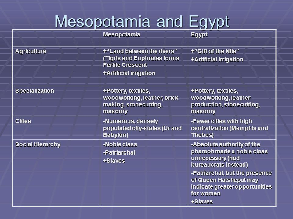 Mesopotamia and Egypt Mesopotamia Egypt Agriculture