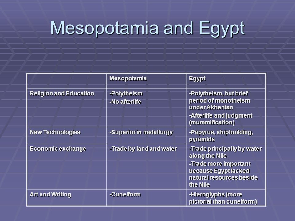Mesopotamia and Egypt Mesopotamia Egypt Religion and Education