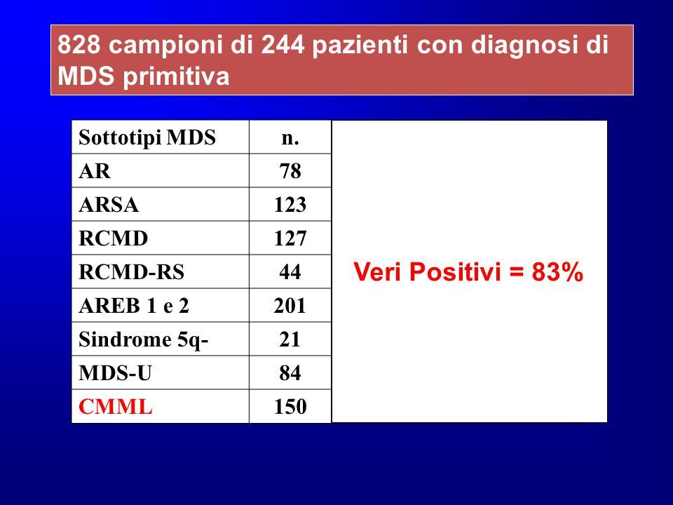 828 campioni di 244 pazienti con diagnosi di MDS primitiva