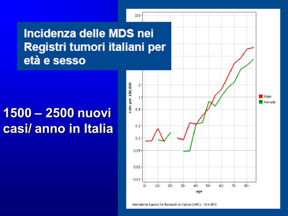 1500 – 2500 nuovi casi/ anno in Italia