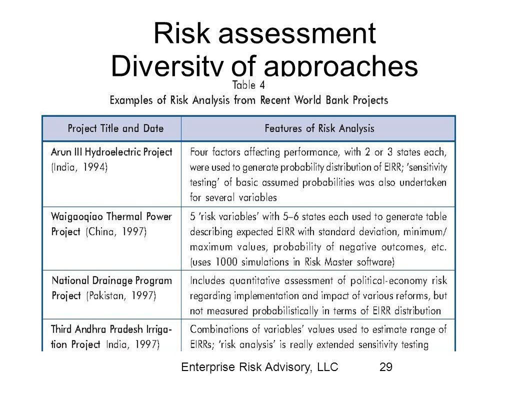 Risk assessment Diversity of approaches