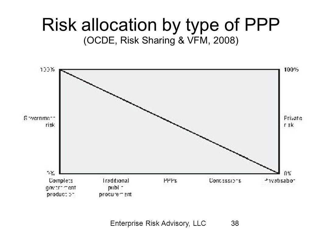 Risk allocation by type of PPP (OCDE, Risk Sharing & VFM, 2008)