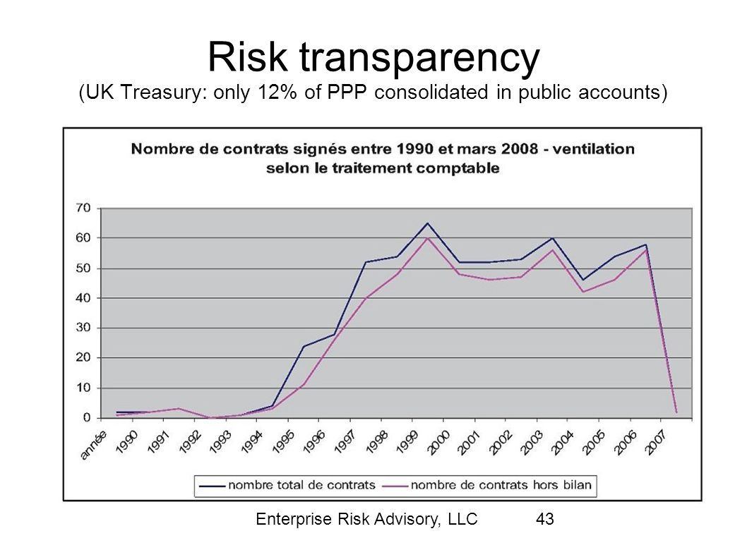 Risk transparency (UK Treasury: only 12% of PPP consolidated in public accounts)