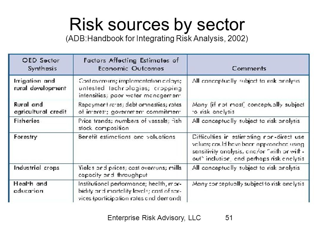 Risk sources by sector (ADB:Handbook for Integrating Risk Analysis, 2002)