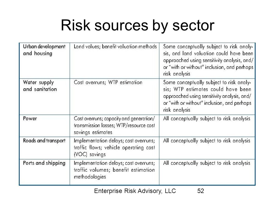 Risk sources by sector Enterprise Risk Advisory, LLC