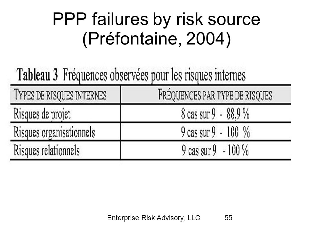 PPP failures by risk source (Préfontaine, 2004)