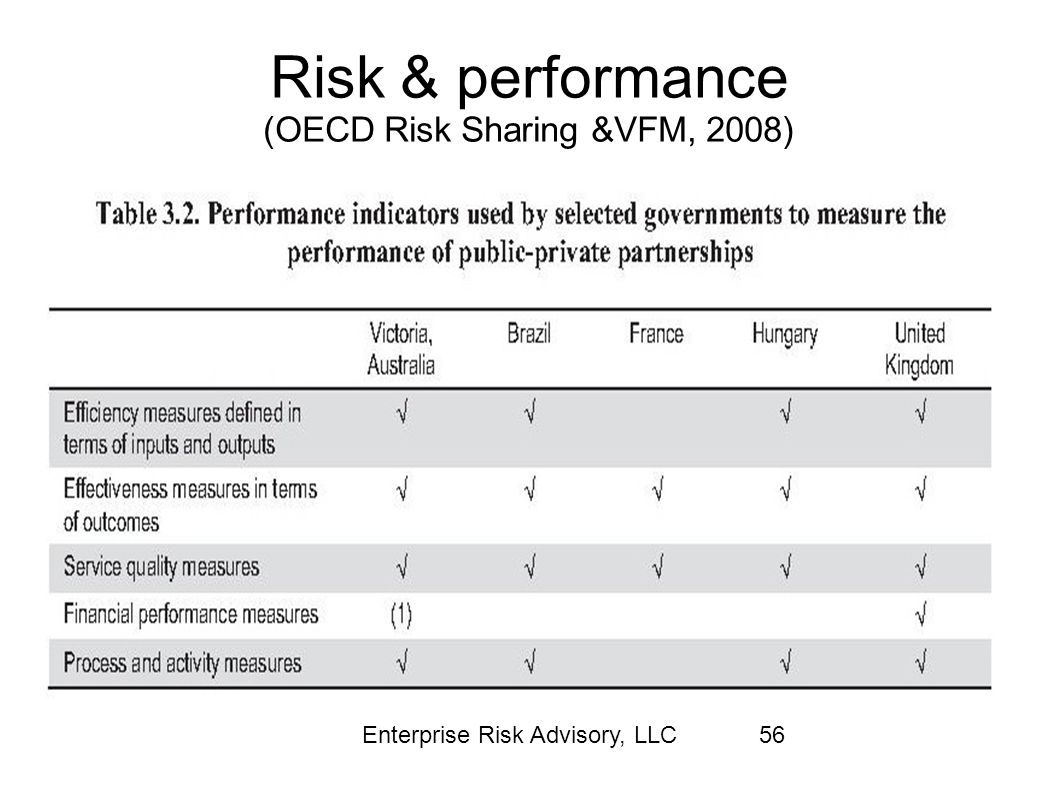 Risk & performance (OECD Risk Sharing &VFM, 2008)