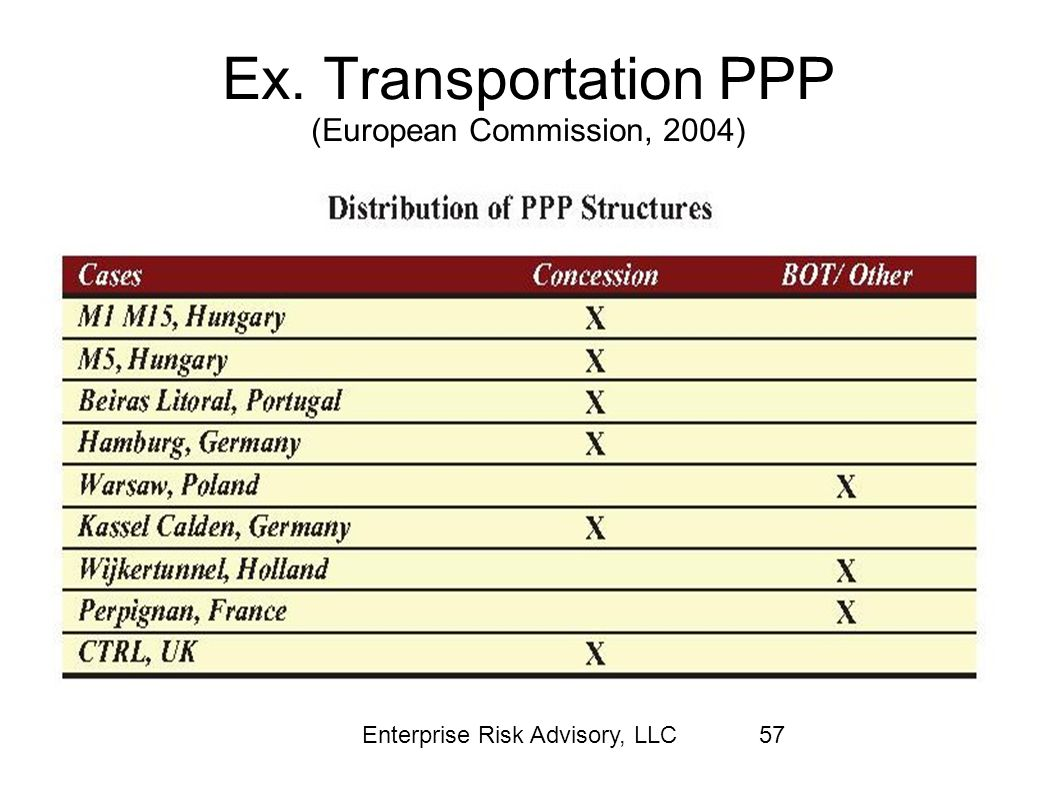 Ex. Transportation PPP (European Commission, 2004)