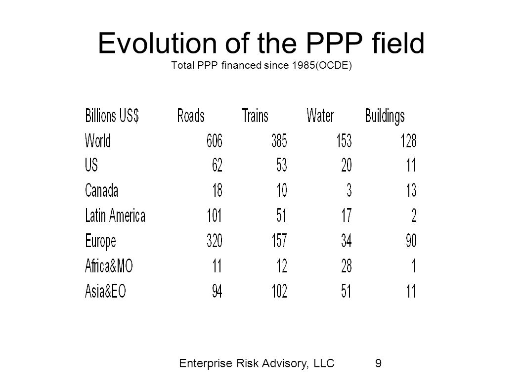 Evolution of the PPP field Total PPP financed since 1985(OCDE)