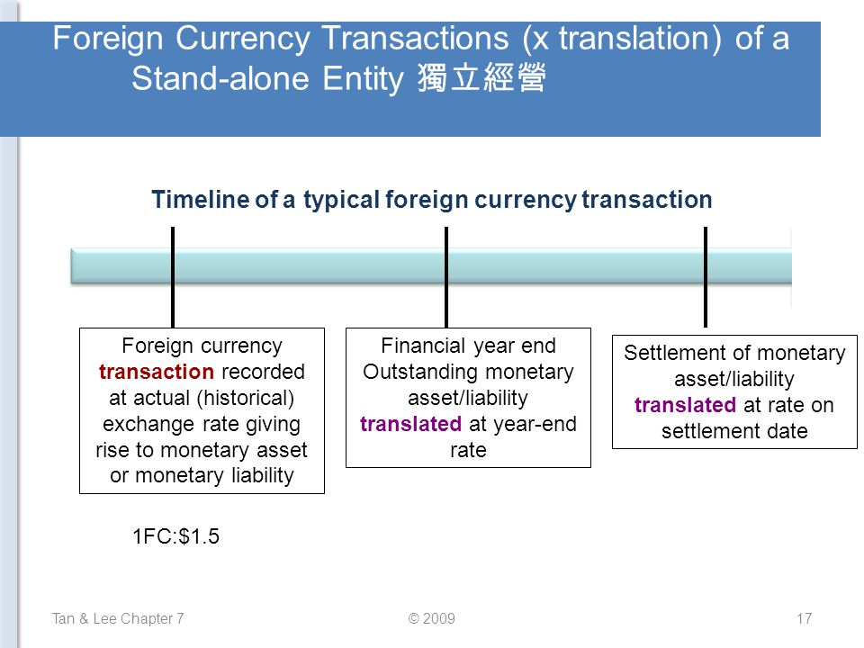 Timeline of a typical foreign currency transaction
