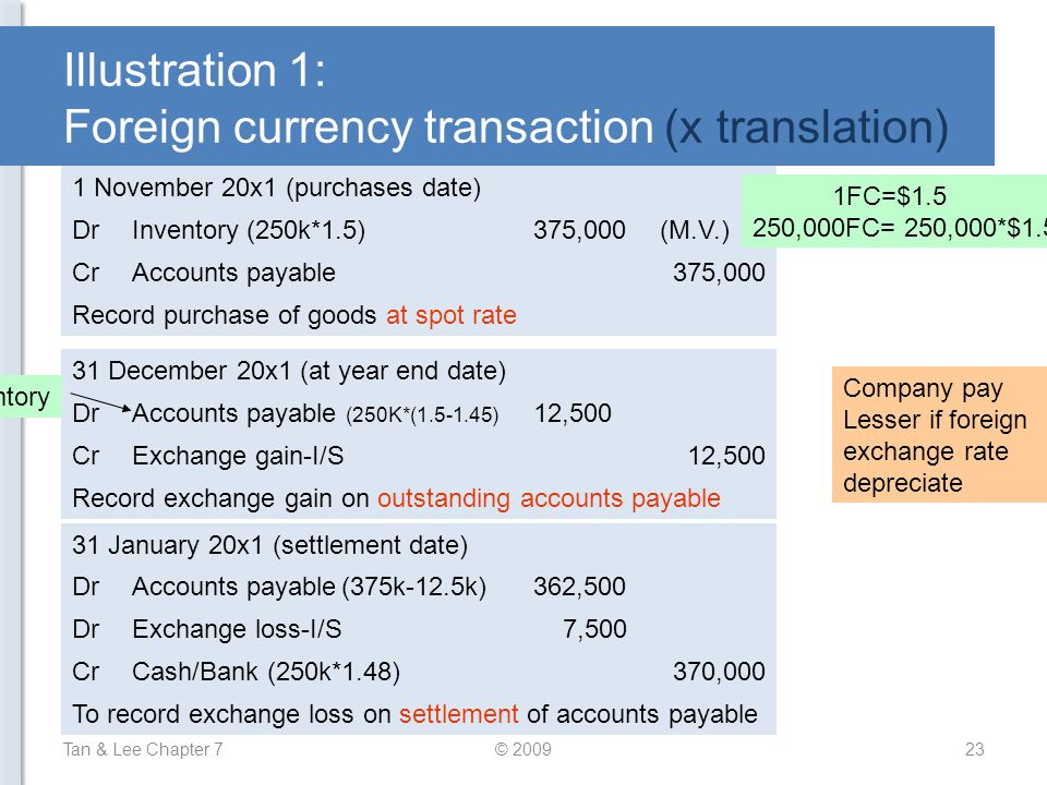 Illustration 1: Foreign currency transaction (x translation)