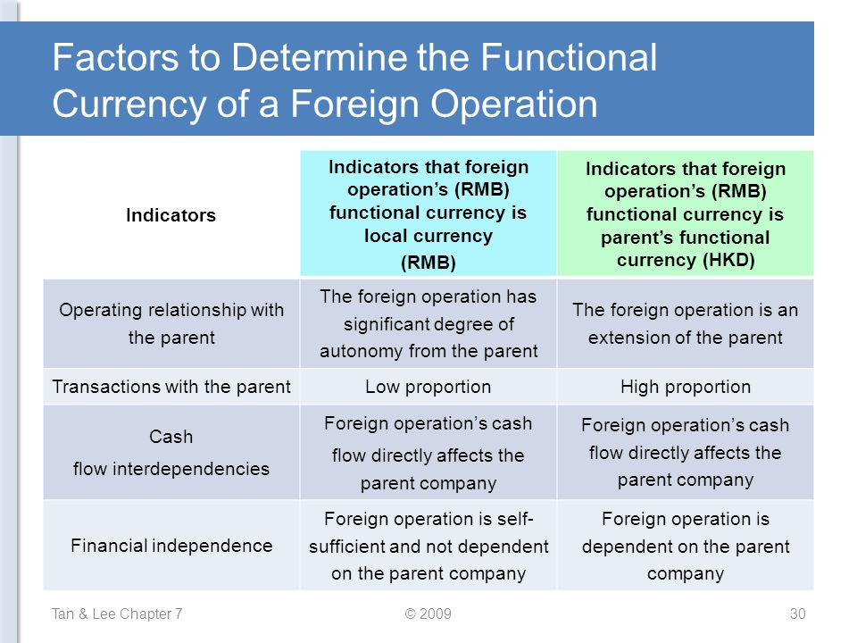 Factors to Determine the Functional Currency of a Foreign Operation