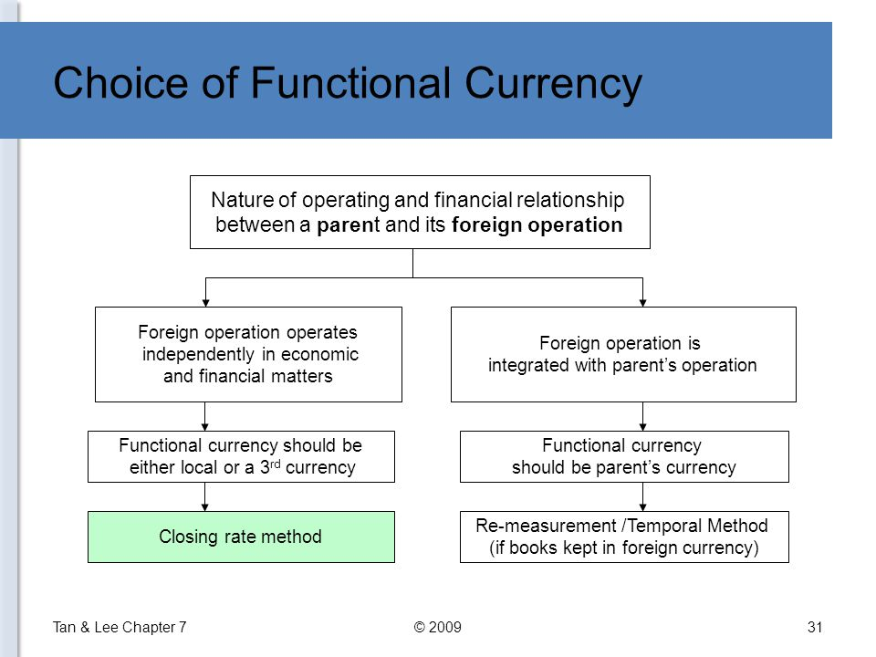 Choice of Functional Currency