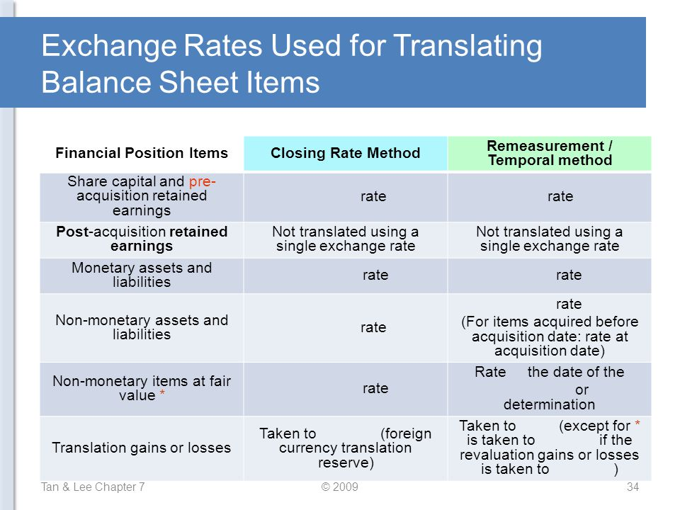 Exchange Rates Used for Translating Balance Sheet Items