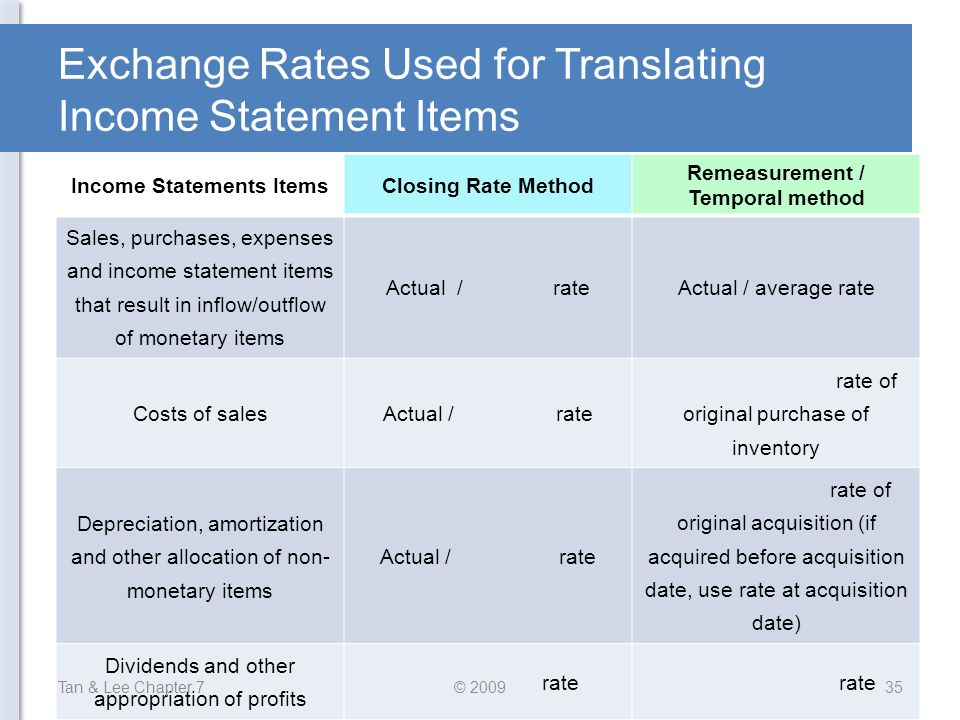 Exchange Rates Used for Translating Income Statement Items