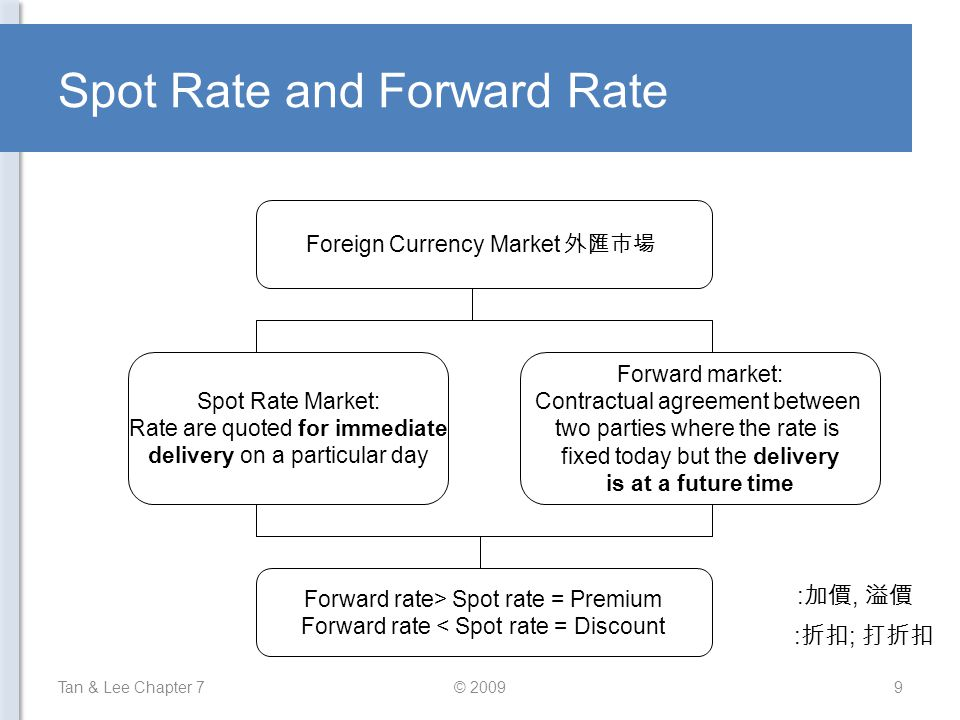 Spot Rate and Forward Rate