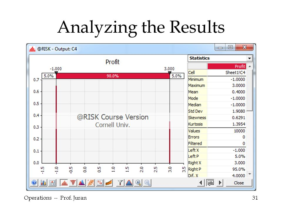 Analyzing the Results Operations -- Prof. Juran