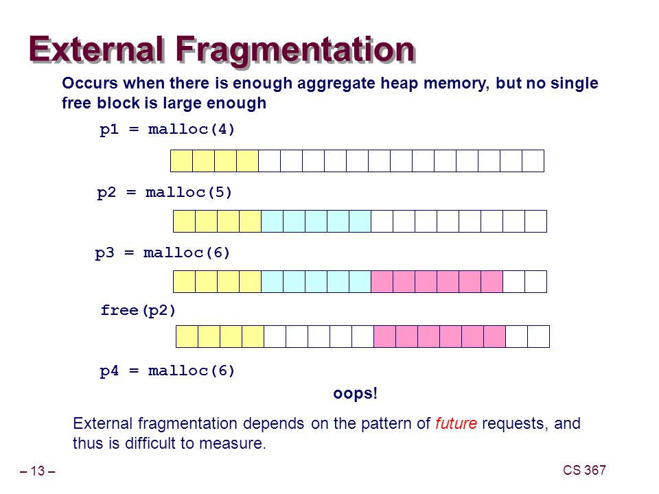 External Fragmentation