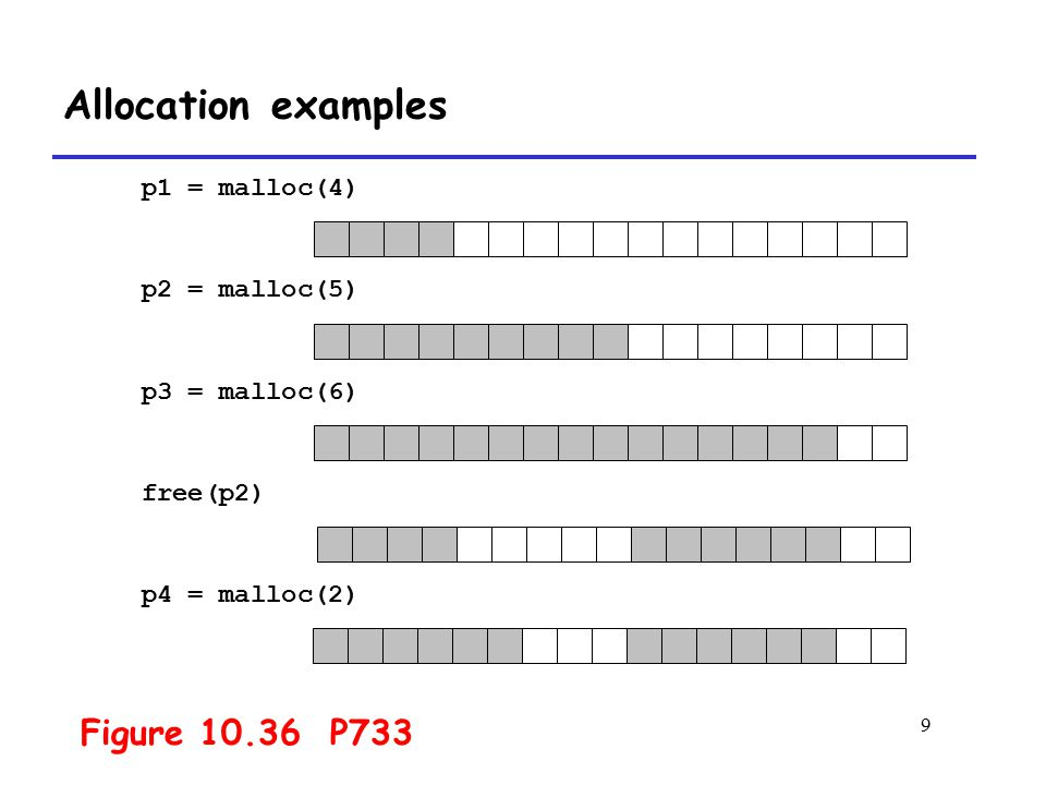 Allocation examples Figure 10.36 P733 p1 = malloc(4) p2 = malloc(5)