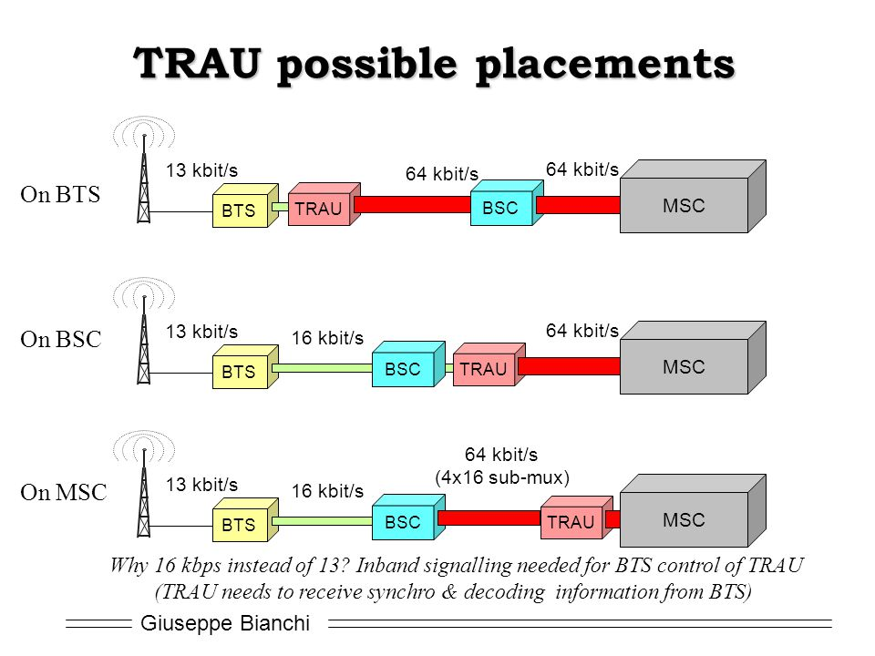 TRAU possible placements