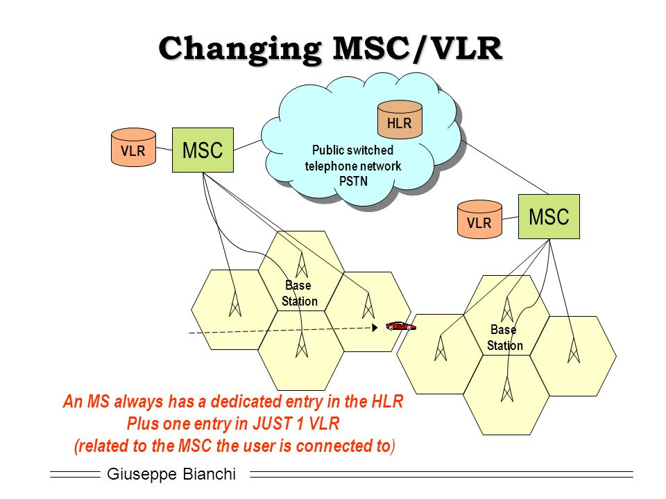Changing MSC/VLR MSC MSC An MS always has a dedicated entry in the HLR