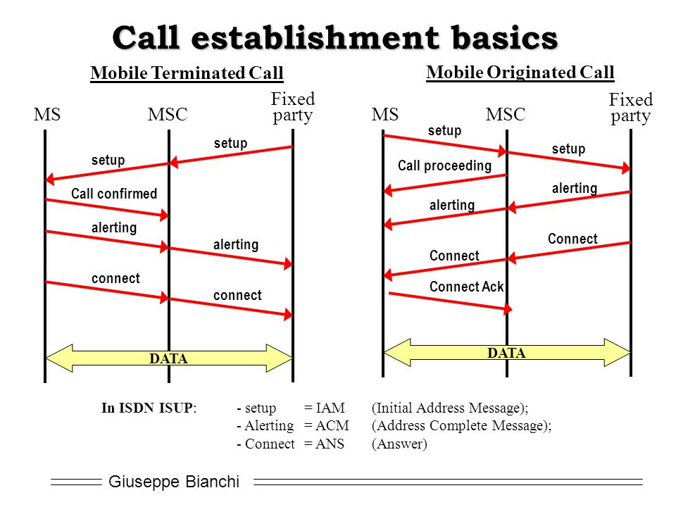 Call establishment basics