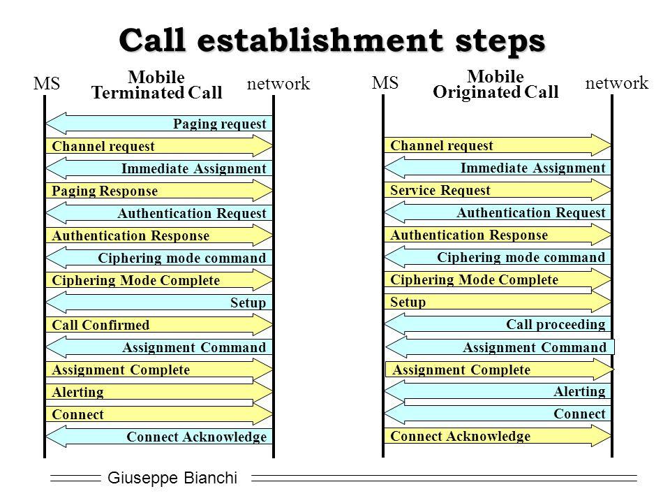 Call establishment steps