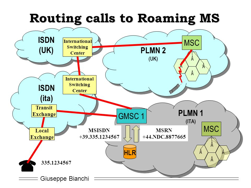 Routing calls to Roaming MS