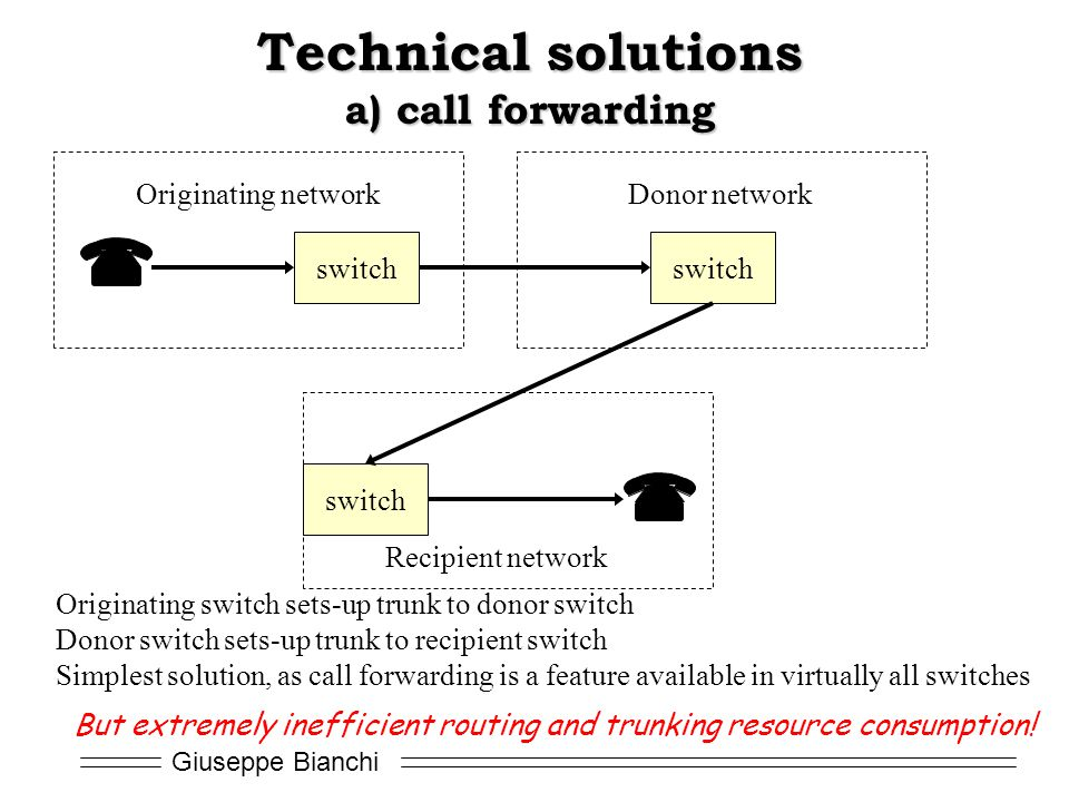 Technical solutions a) call forwarding