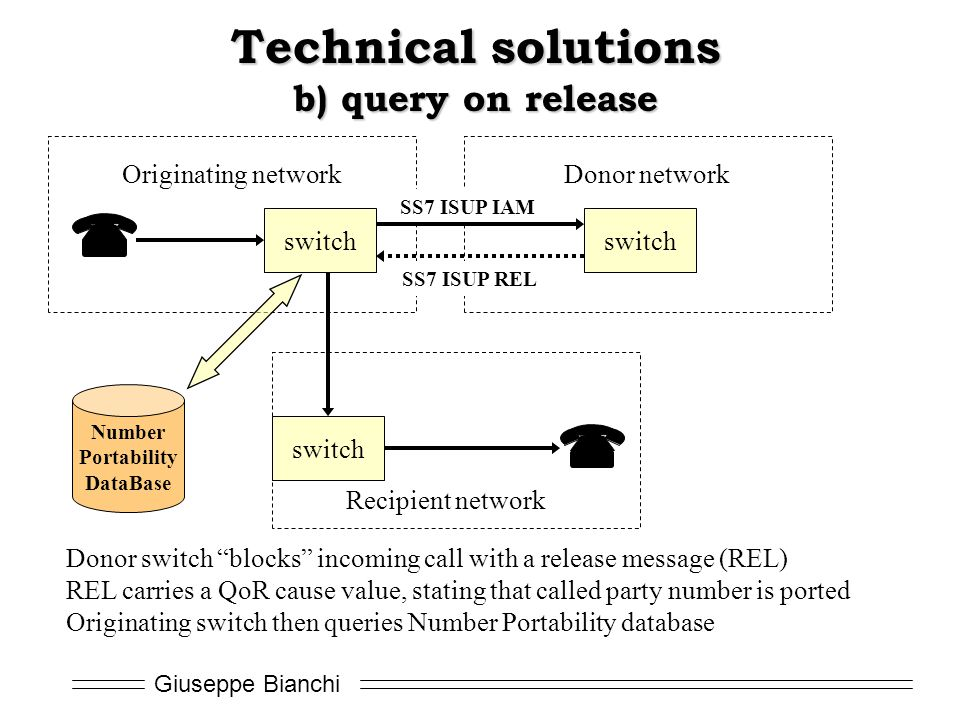 Technical solutions b) query on release