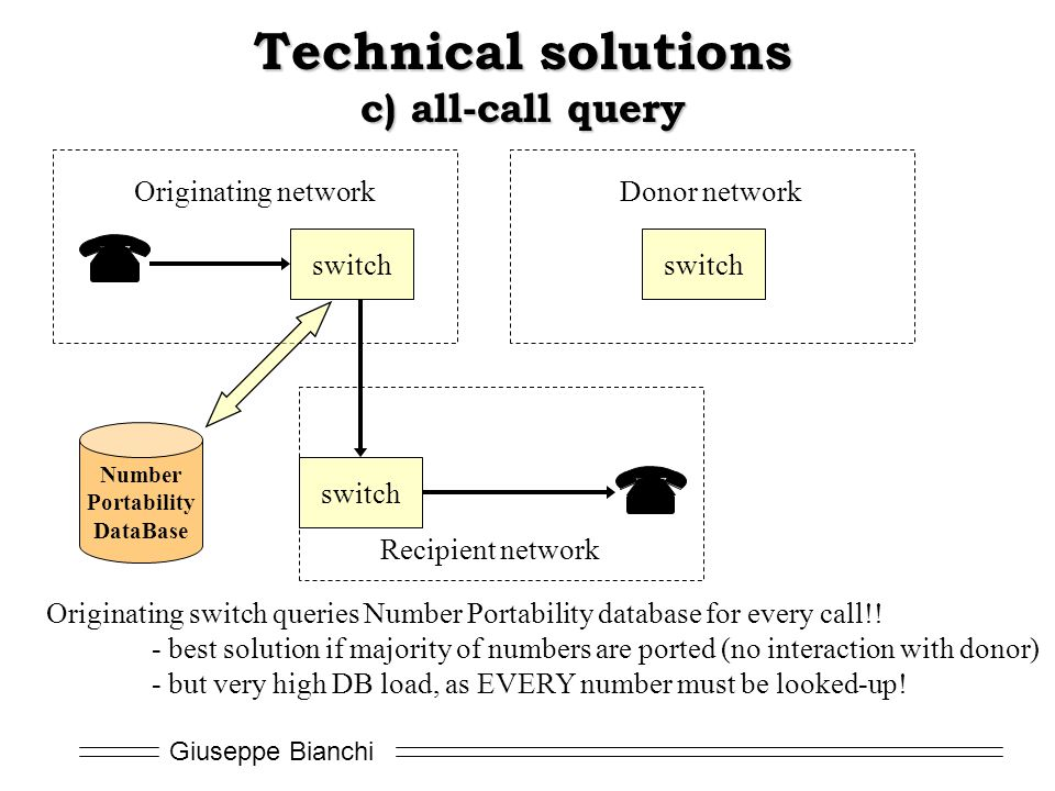 Technical solutions c) all-call query