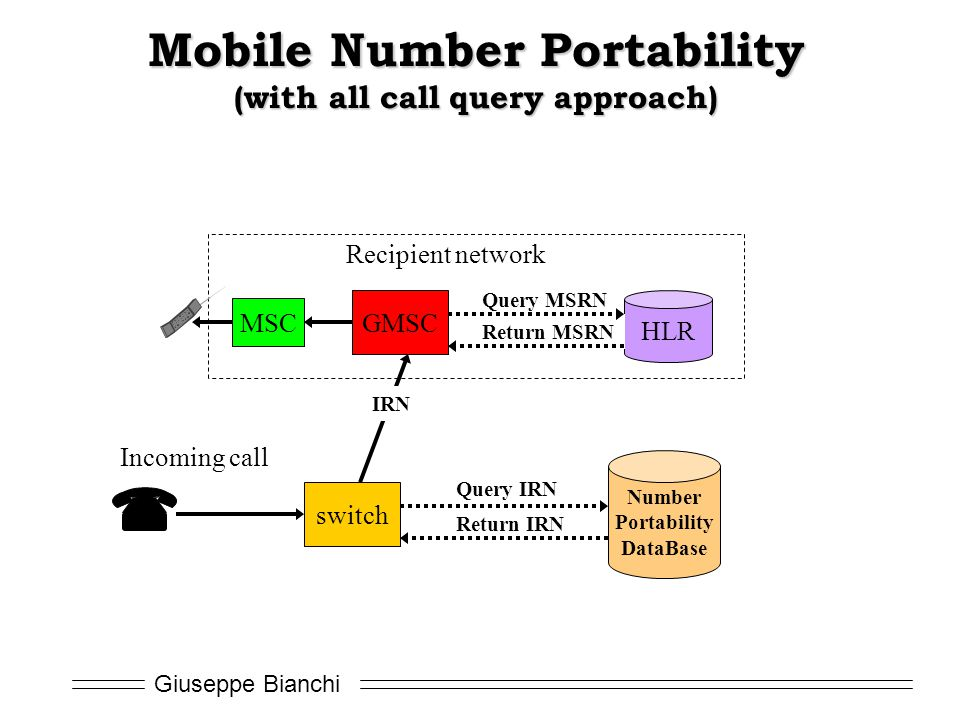 Mobile Number Portability (with all call query approach)