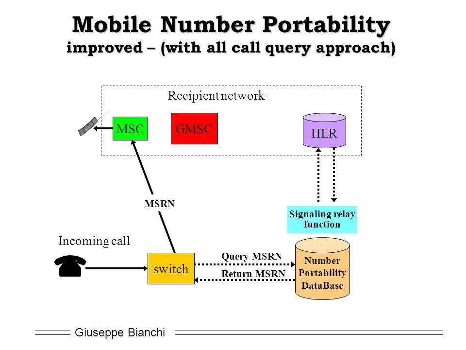 Mobile Number Portability improved – (with all call query approach)