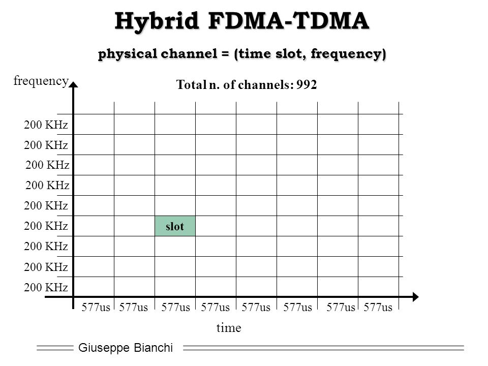 Hybrid FDMA-TDMA physical channel = (time slot, frequency)